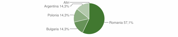 Grafico cittadinanza stranieri - Canna 2009