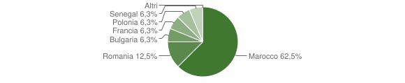 Grafico cittadinanza stranieri - Canna 2017