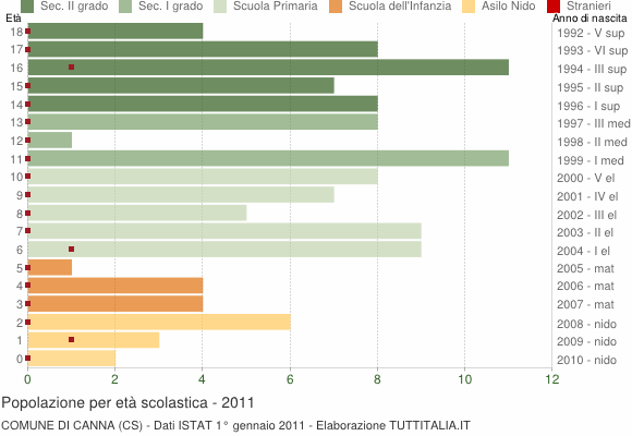 Grafico Popolazione in età scolastica - Canna 2011