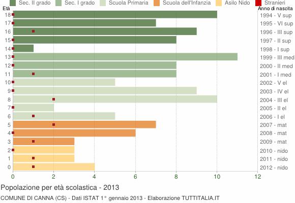 Grafico Popolazione in età scolastica - Canna 2013