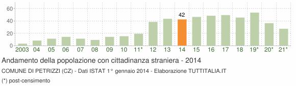 Grafico andamento popolazione stranieri Comune di Petrizzi (CZ)