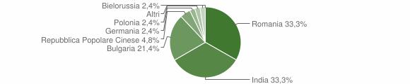 Grafico cittadinanza stranieri - Petrizzi 2014