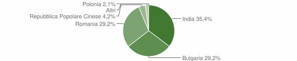 Grafico cittadinanza stranieri - Petrizzi 2016