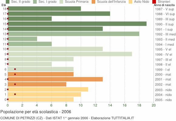 Grafico Popolazione in età scolastica - Petrizzi 2006