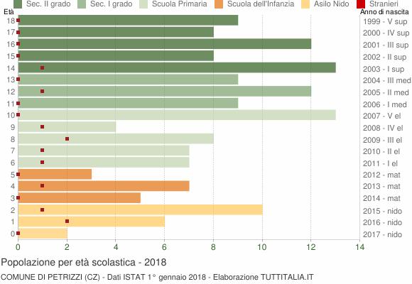 Grafico Popolazione in età scolastica - Petrizzi 2018