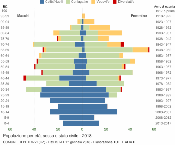 Grafico Popolazione per età, sesso e stato civile Comune di Petrizzi (CZ)