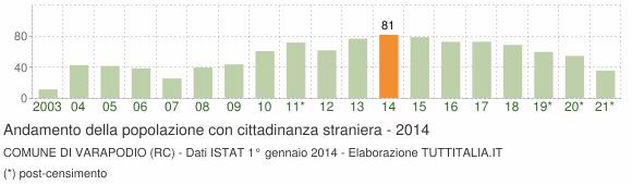 Grafico andamento popolazione stranieri Comune di Varapodio (RC)