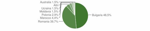 Grafico cittadinanza stranieri - Varapodio 2018