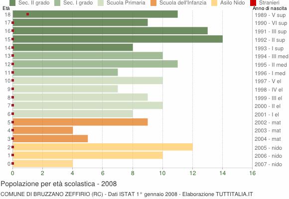 Grafico Popolazione in età scolastica - Bruzzano Zeffirio 2008