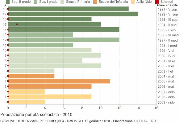 Grafico Popolazione in età scolastica - Bruzzano Zeffirio 2010