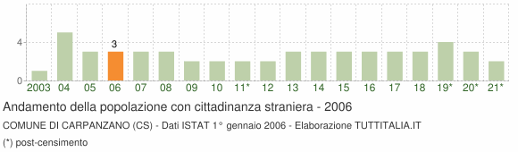 Grafico andamento popolazione stranieri Comune di Carpanzano (CS)