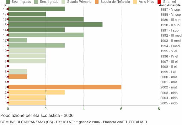 Grafico Popolazione in età scolastica - Carpanzano 2006