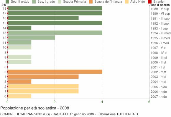 Grafico Popolazione in età scolastica - Carpanzano 2008
