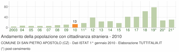 Grafico andamento popolazione stranieri Comune di San Pietro Apostolo (CZ)