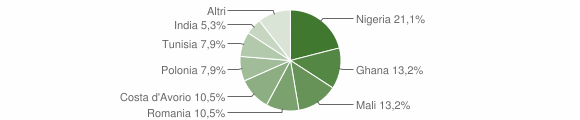 Grafico cittadinanza stranieri - San Pietro Apostolo 2012