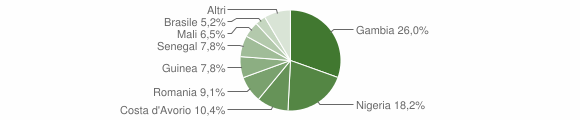 Grafico cittadinanza stranieri - San Pietro Apostolo 2019
