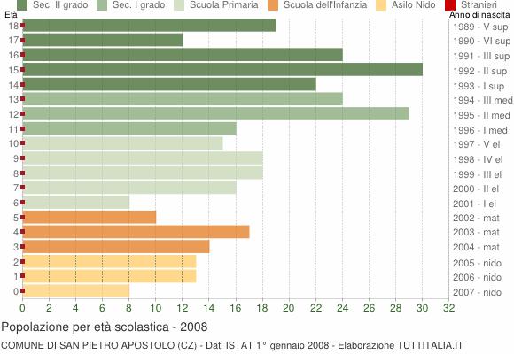 Grafico Popolazione in età scolastica - San Pietro Apostolo 2008