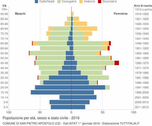 Grafico Popolazione per età, sesso e stato civile Comune di San Pietro Apostolo (CZ)