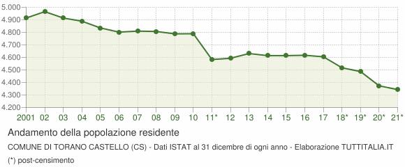 Andamento popolazione Comune di Torano Castello (CS)