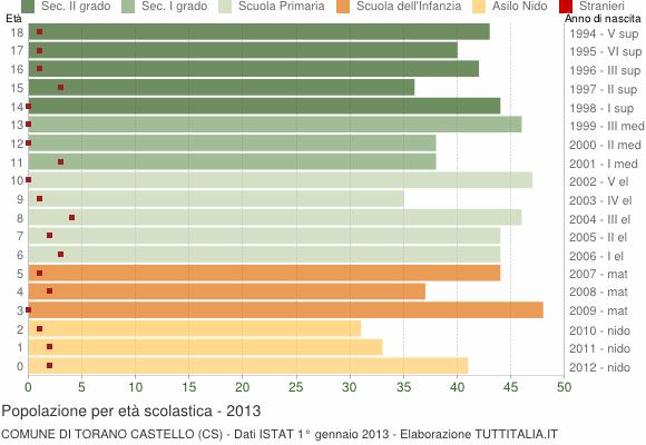 Grafico Popolazione in età scolastica - Torano Castello 2013