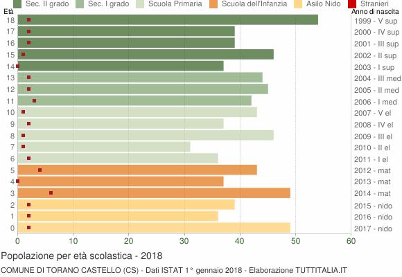 Grafico Popolazione in età scolastica - Torano Castello 2018