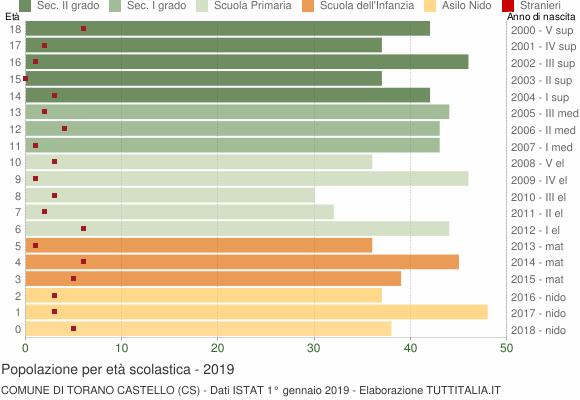 Grafico Popolazione in età scolastica - Torano Castello 2019