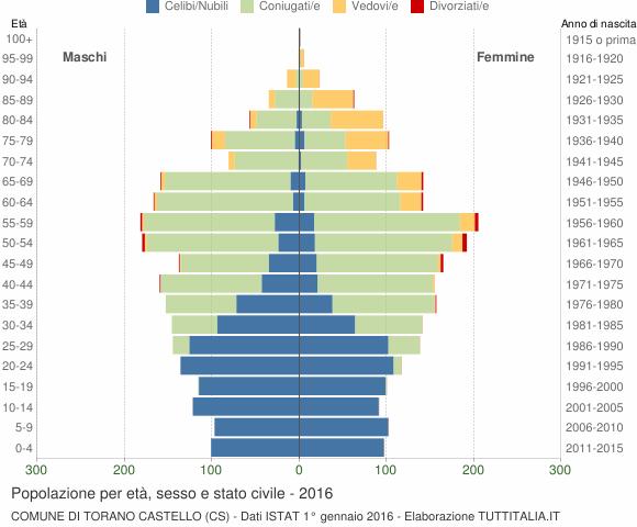 Grafico Popolazione per età, sesso e stato civile Comune di Torano Castello (CS)