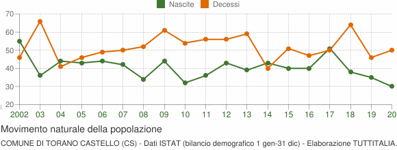Grafico movimento naturale della popolazione Comune di Torano Castello (CS)