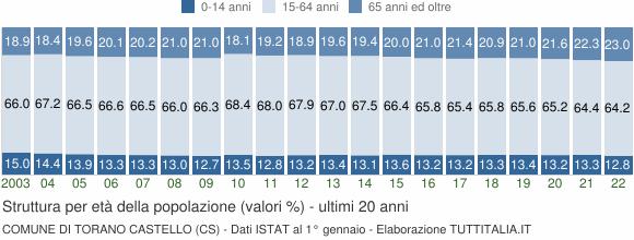 Grafico struttura della popolazione Comune di Torano Castello (CS)