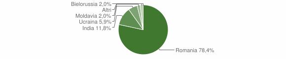 Grafico cittadinanza stranieri - Antonimina 2019