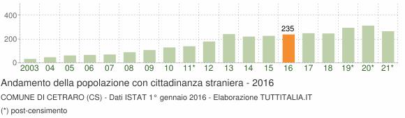 Grafico andamento popolazione stranieri Comune di Cetraro (CS)