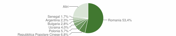 Grafico cittadinanza stranieri - Cetraro 2012