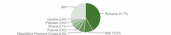 Grafico cittadinanza stranieri - Cetraro 2016