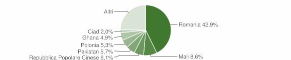 Grafico cittadinanza stranieri - Cetraro 2017