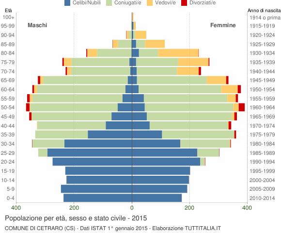 Grafico Popolazione per età, sesso e stato civile Comune di Cetraro (CS)