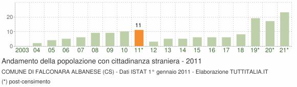 Grafico andamento popolazione stranieri Comune di Falconara Albanese (CS)