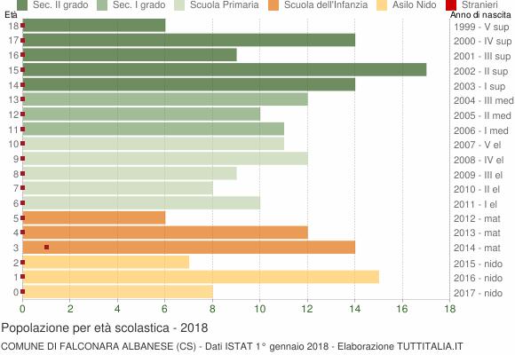 Grafico Popolazione in età scolastica - Falconara Albanese 2018