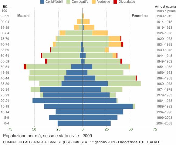 Grafico Popolazione per età, sesso e stato civile Comune di Falconara Albanese (CS)