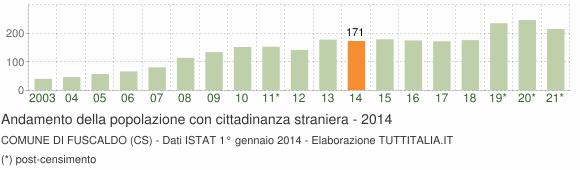 Grafico andamento popolazione stranieri Comune di Fuscaldo (CS)