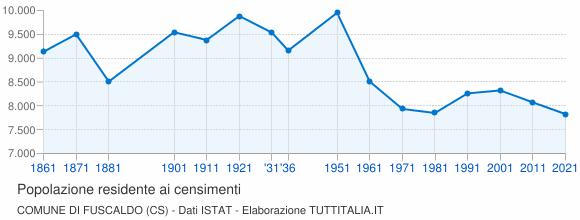Grafico andamento storico popolazione Comune di Fuscaldo (CS)