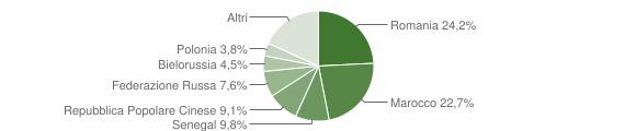 Grafico cittadinanza stranieri - Fuscaldo 2009
