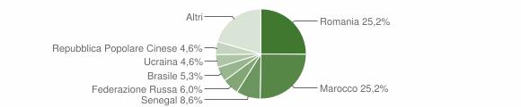 Grafico cittadinanza stranieri - Fuscaldo 2011