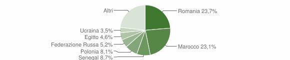 Grafico cittadinanza stranieri - Fuscaldo 2016