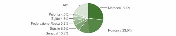 Grafico cittadinanza stranieri - Fuscaldo 2018