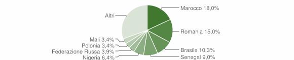 Grafico cittadinanza stranieri - Fuscaldo 2019