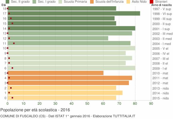 Grafico Popolazione in età scolastica - Fuscaldo 2016