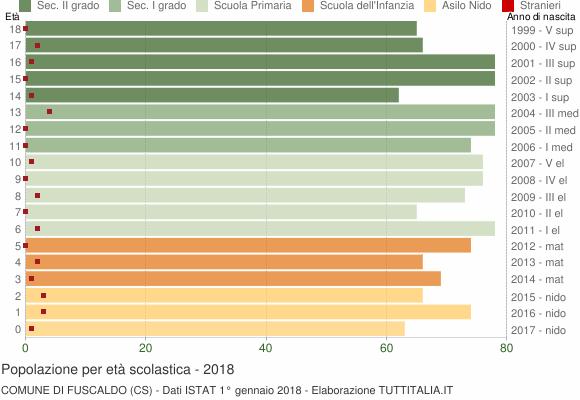 Grafico Popolazione in età scolastica - Fuscaldo 2018
