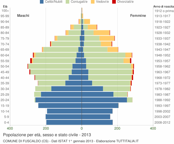 Grafico Popolazione per età, sesso e stato civile Comune di Fuscaldo (CS)