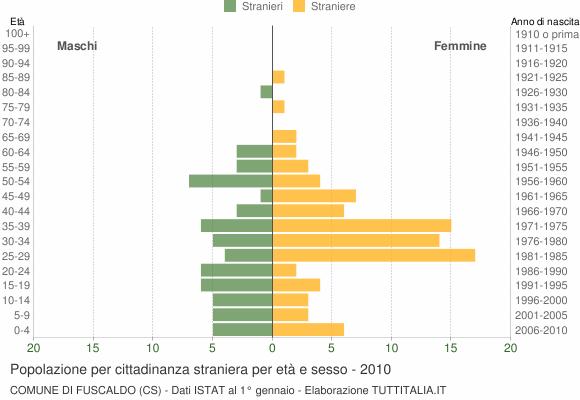 Grafico cittadini stranieri - Fuscaldo 2010