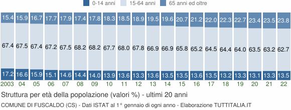 Grafico struttura della popolazione Comune di Fuscaldo (CS)